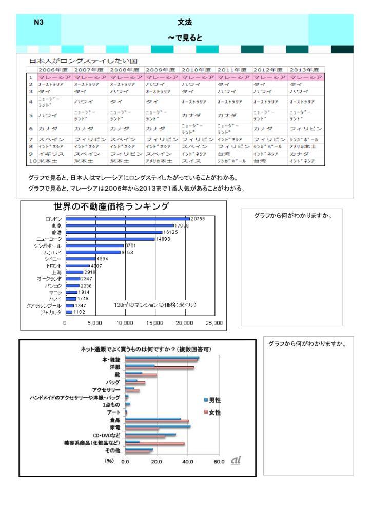 N3 グラフで見るとのサムネイル